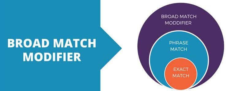 Use the Broad Match Modifier for Improved PPC Results