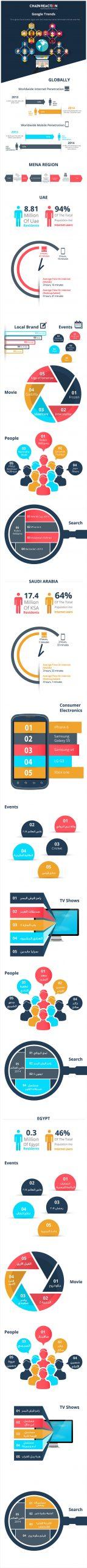 Google-Trends-01-info uae ksa