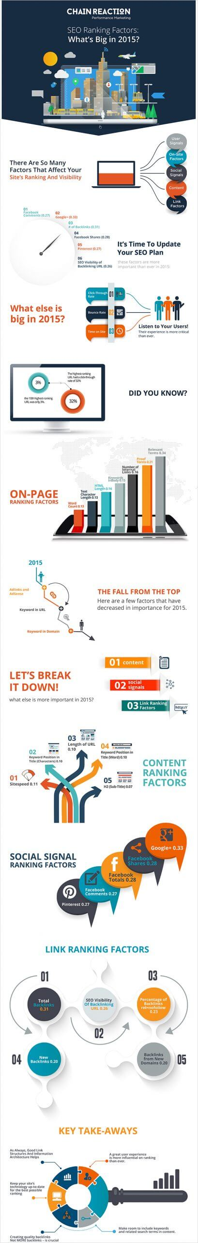 SEO-Ranking-Factors--What's-Big-in-2015_-_One-page-small