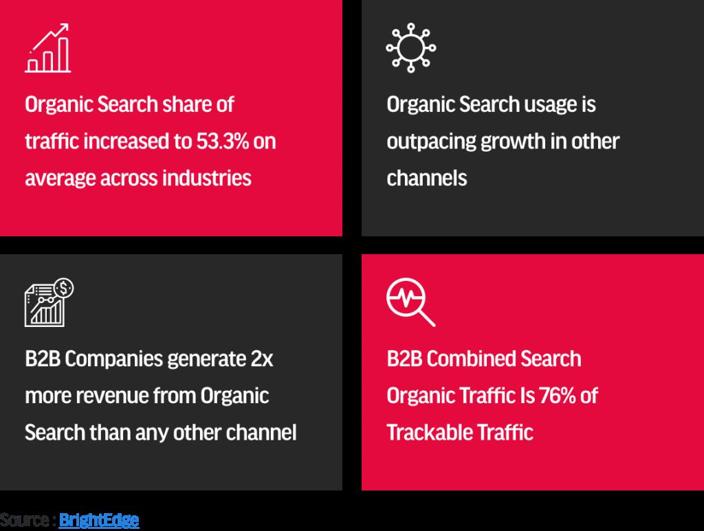 organic traffic insights 2021