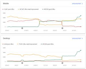 GSC core web vitals performance
