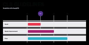 Core web vitals CLS guideline