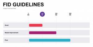 Core web vitals FID guideline